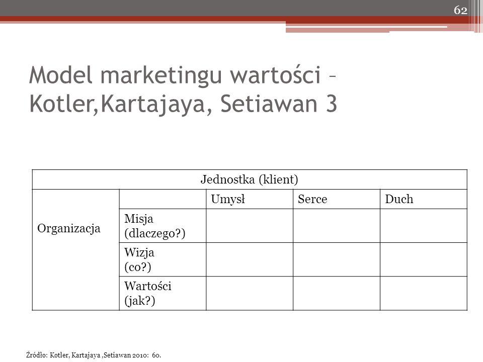 Model marketingu wartości – Kotler,Kartajaya, Setiawan 3 Jednostka (klient) Organizacja UmysłSerceDuch Misja (dlaczego ) Wizja (co ) Wartości (jak ) 62 Źródło: Kotler, Kartajaya,Setiawan 2010: 60.