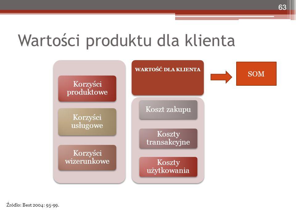 Korzyści produktowe Korzyści usługowe Korzyści wizerunkowe Koszt zakupu Koszty transakcyjne Koszty użytkowania WARTOŚĆ DLA KLIENTA Wartości produktu dla klienta 63 Źródło: Best 2004: 95-99.