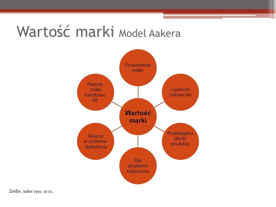 Wartość marki Model Aakera Wartość marki Świadomość marki Lojalność nabywców Postrzegana jakość produktu Siła skojarzeń nabywców Relacje w systemie dystrybucji Patenty, znaki handlowe, itd.