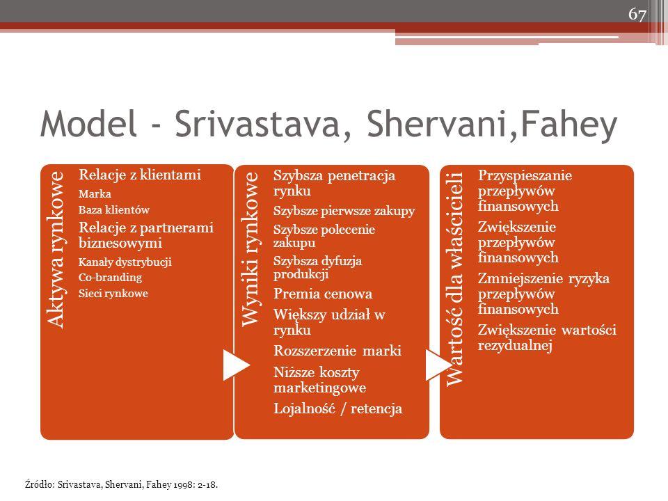 Model - Srivastava, Shervani,Fahey Aktywa rynkowe Relacje z klientami Marka Baza klientów Relacje z partnerami biznesowymi Kanały dystrybucji Co-brand