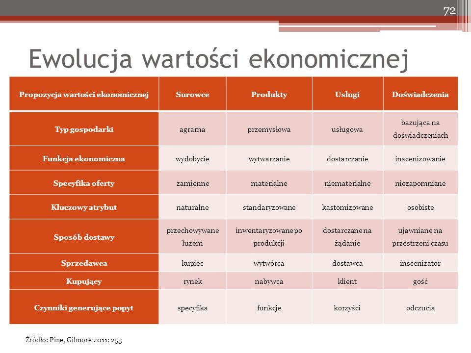 Ewolucja wartości ekonomicznej 72 Propozycja wartości ekonomicznejSurowceProduktyUsługiDoświadczenia Typ gospodarkiagrarnaprzemysłowausługowa bazująca