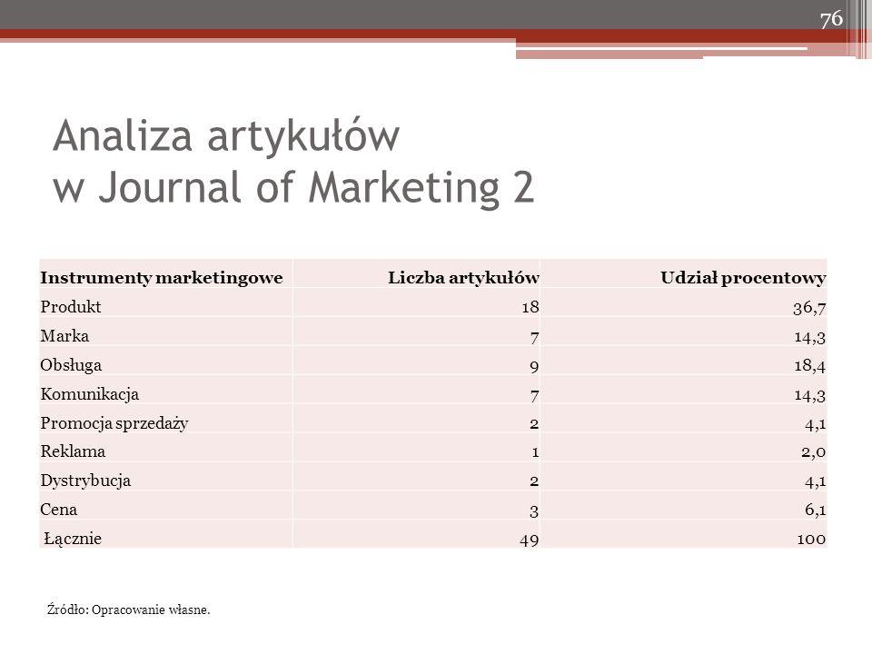 Analiza artykułów w Journal of Marketing 2 76 Instrumenty marketingoweLiczba artykułówUdział procentowy Produkt1836,7 Marka714,3 Obsługa918,4 Komunikacja714,3 Promocja sprzedaży24,1 Reklama12,0 Dystrybucja24,1 Cena36,1 Łącznie49 100 Źródło: Opracowanie własne.