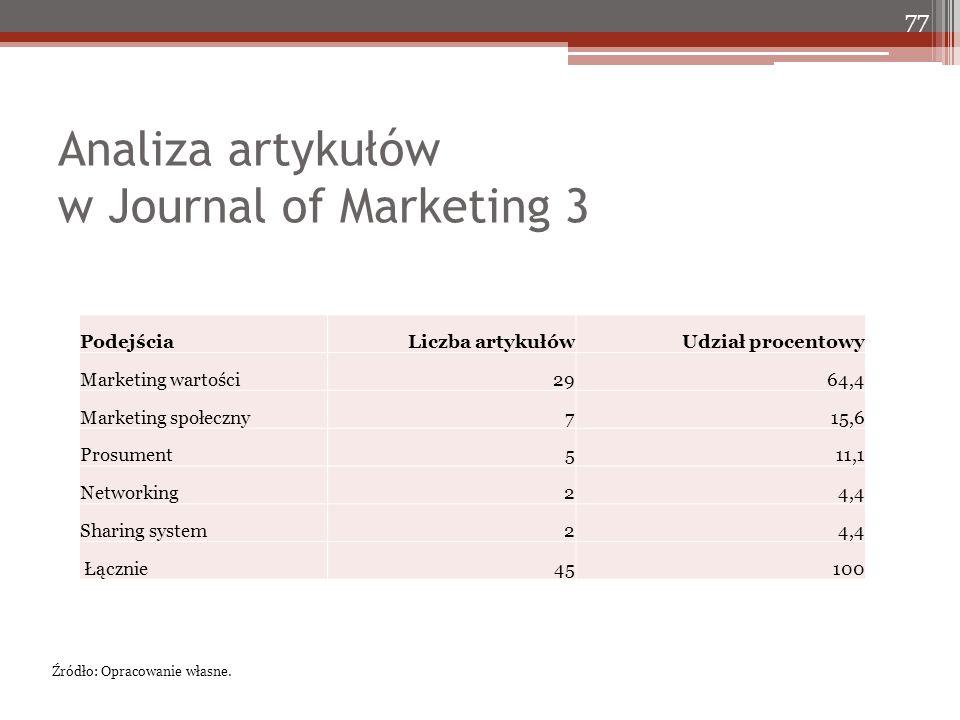Analiza artykułów w Journal of Marketing 3 77 Źródło: Opracowanie własne. PodejściaLiczba artykułówUdział procentowy Marketing wartości2964,4 Marketin