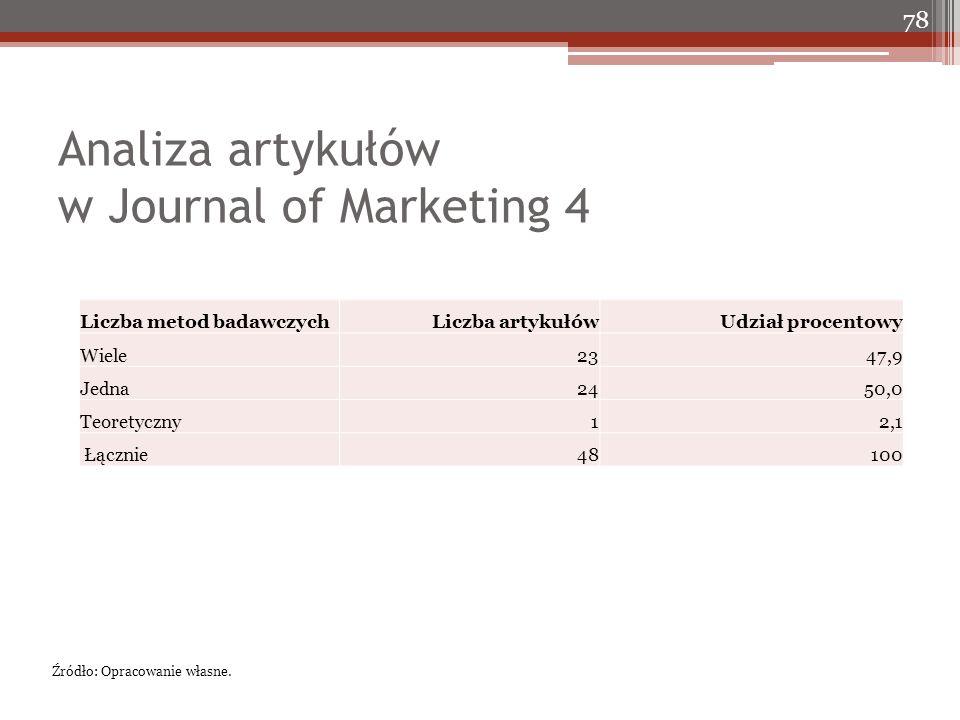 Analiza artykułów w Journal of Marketing 4 78 Źródło: Opracowanie własne. Liczba metod badawczychLiczba artykułówUdział procentowy Wiele2347,9 Jedna24