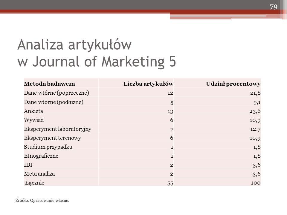 Analiza artykułów w Journal of Marketing 5 79 Źródło: Opracowanie własne. Metoda badawczaLiczba artykułówUdział procentowy Dane wtórne (poprzeczne)122