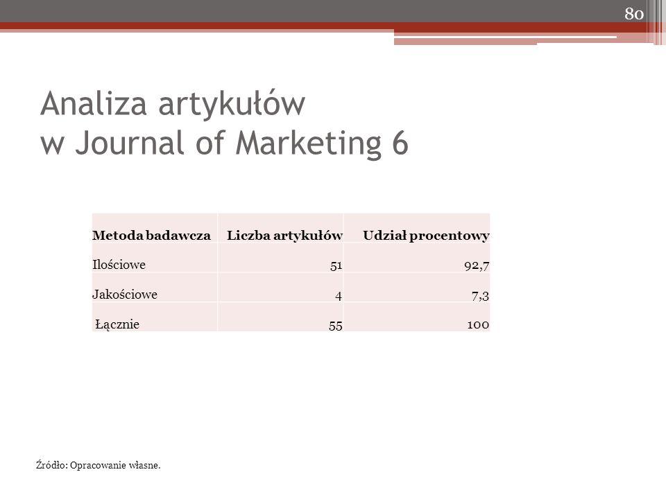 Analiza artykułów w Journal of Marketing 6 80 Źródło: Opracowanie własne. Metoda badawczaLiczba artykułówUdział procentowy Ilościowe5192,7 Jakościowe4
