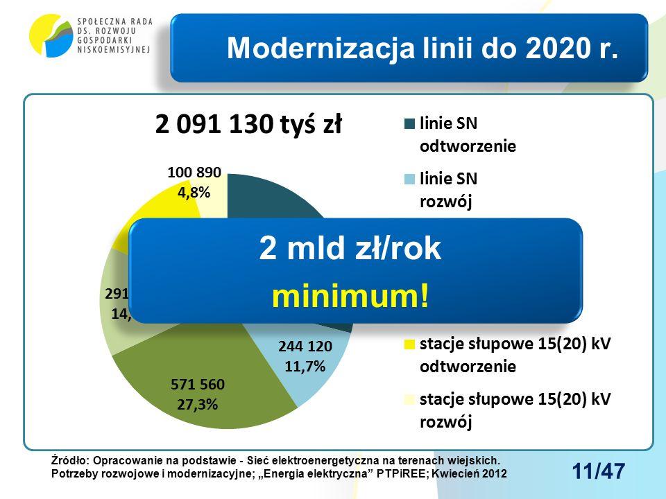 Minimalny niezbędny poziom inwestycji, bez którego zmierzać będziemy do blackoutu, oszacować można następująco: Szacunek minimalnego zakresu modernizacji linii wiejskich 2012r.
