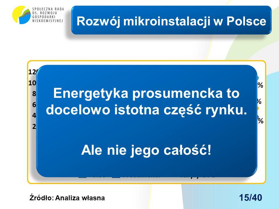 Rozwój mikroinstalacji w Polsce Źródło: Analiza własna Energetyka prosumencka to docelowo istotna część rynku.