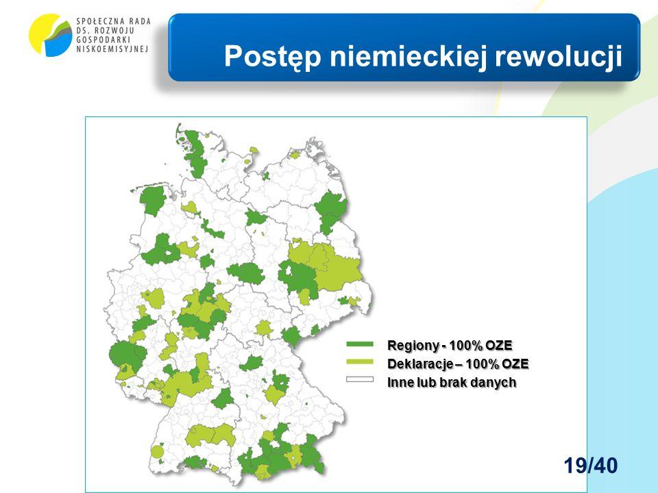 Postęp niemieckiej rewolucji Regiony - 100% OZE Deklaracje – 100% OZE Inne lub brak danych 19/40