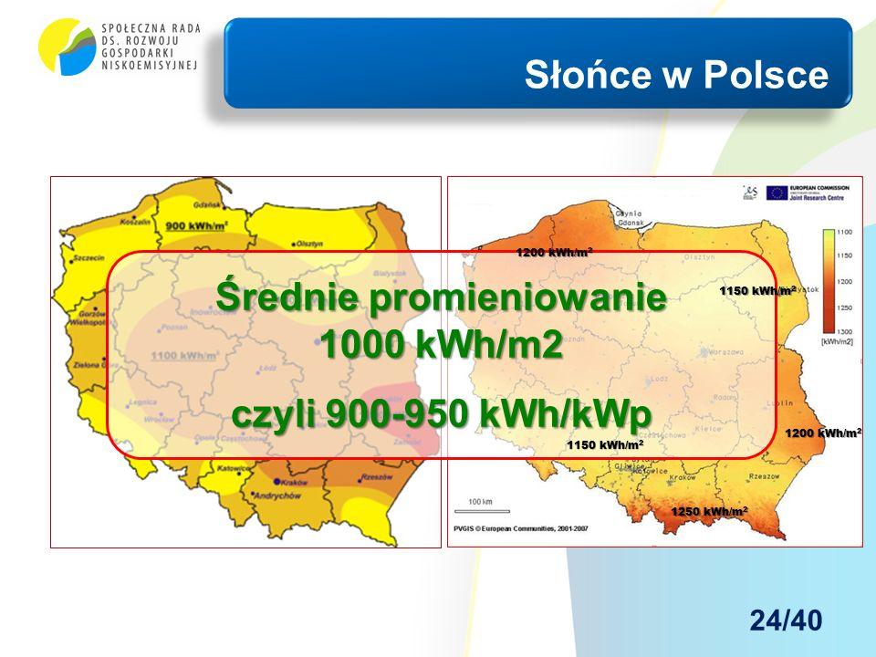 Słońce w Polsce Średnie promieniowanie 1000 kWh/m2 czyli 900-950 kWh/kWp 1200 kWh/m 2 1250 kWh/m 2 1150 kWh/m 2 24/40