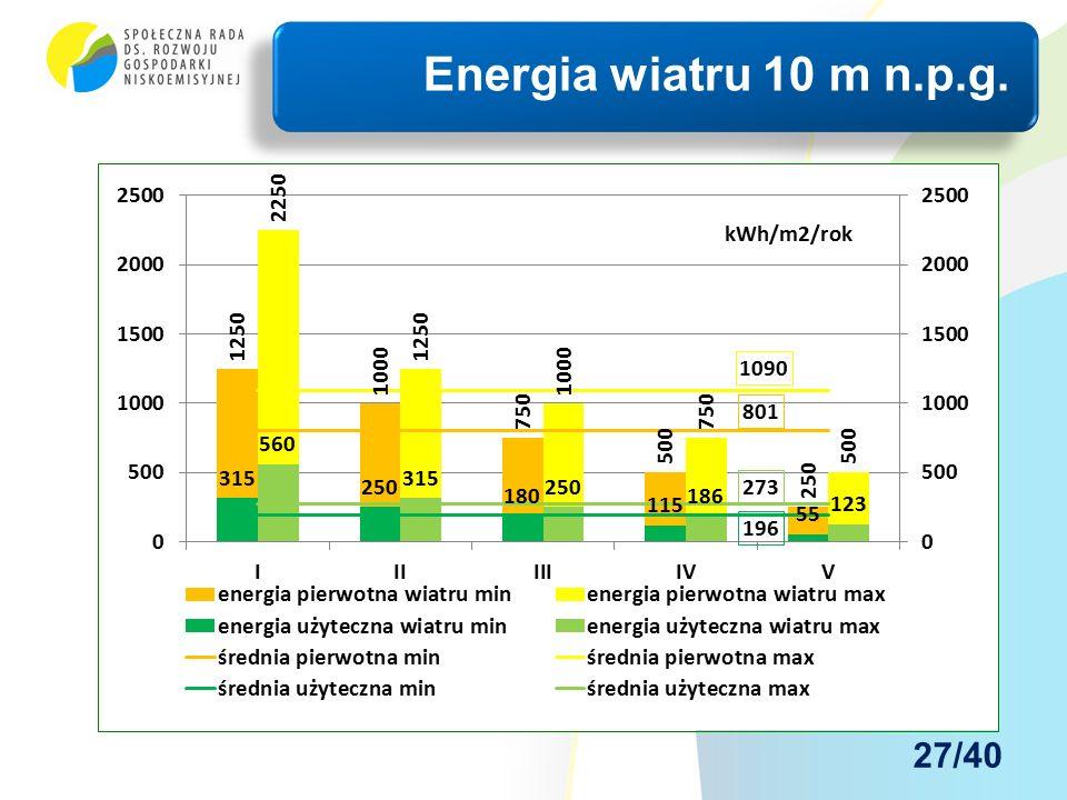 Energia wiatru 10 m n.p.g. 27/40