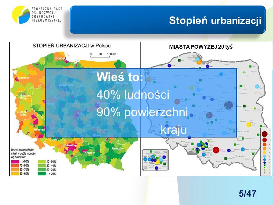 Stopień urbanizacji MIASTA POWYŻEJ 20 tyś Wieś to: 40% ludności 90% powierzchni kraju 5/47