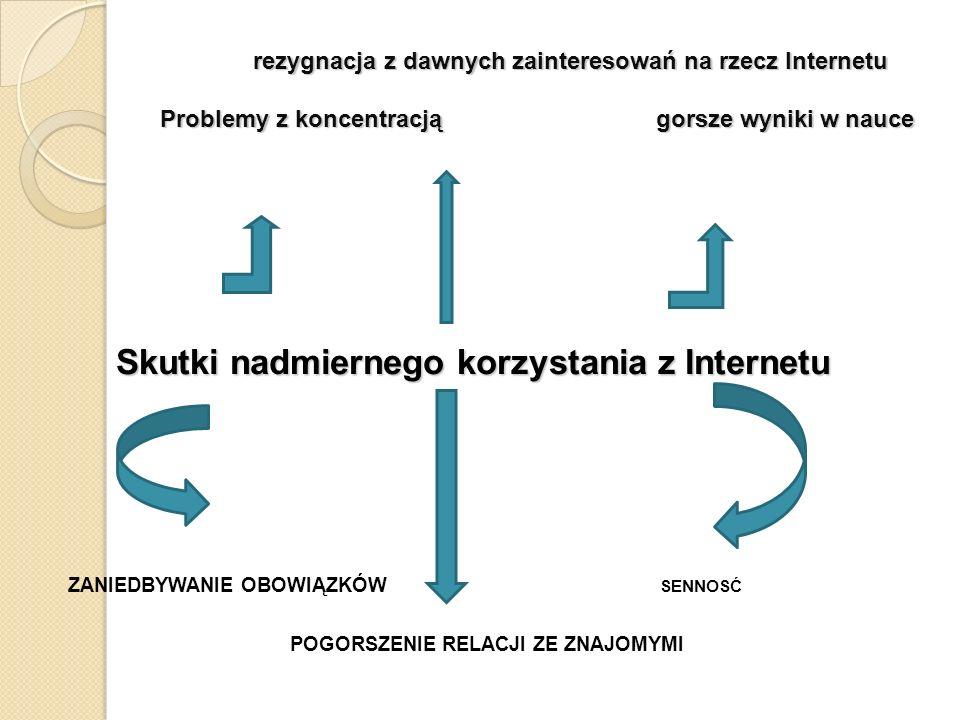 rezygnacja z dawnych zainteresowań na rzecz Internetu Problemy z koncentracją gorsze wyniki w nauce rezygnacja z dawnych zainteresowań na rzecz Internetu Problemy z koncentracją gorsze wyniki w nauce Skutki nadmiernego korzystania z Internetu ZANIEDBYWANIE OBOWIĄZKÓW SENNOSĆ POGORSZENIE RELACJI ZE ZNAJOMYMI