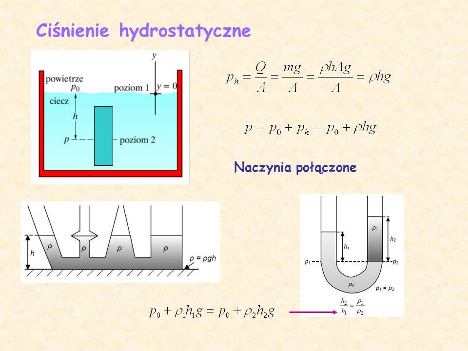 Ciśnienie hydrostatyczne Naczynia połączone