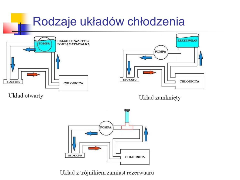 Rodzaje układów chłodzenia Układ otwarty Układ zamknięty Układ z trójnikiem zamiast rezerwuaru