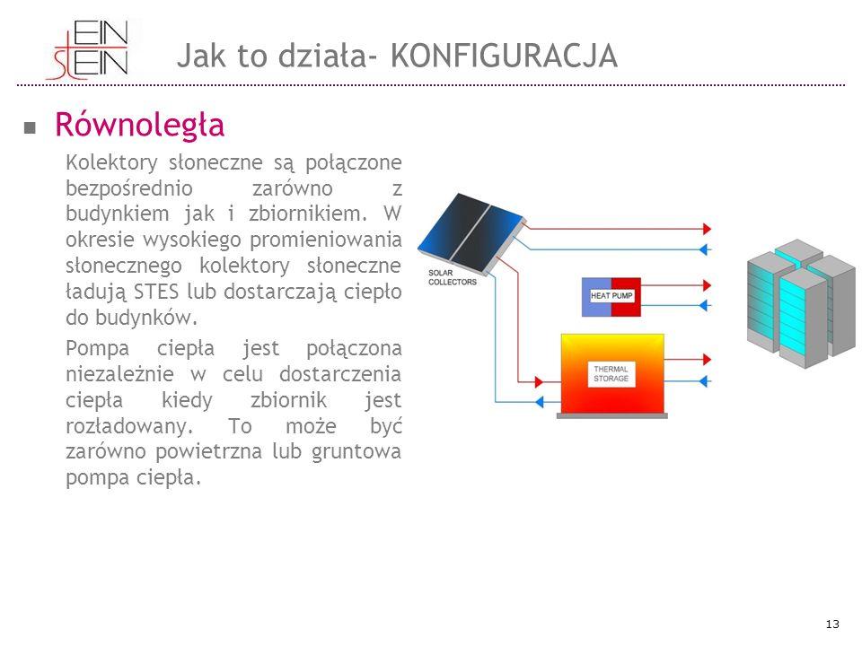 Równoległa Kolektory słoneczne są połączone bezpośrednio zarówno z budynkiem jak i zbiornikiem.