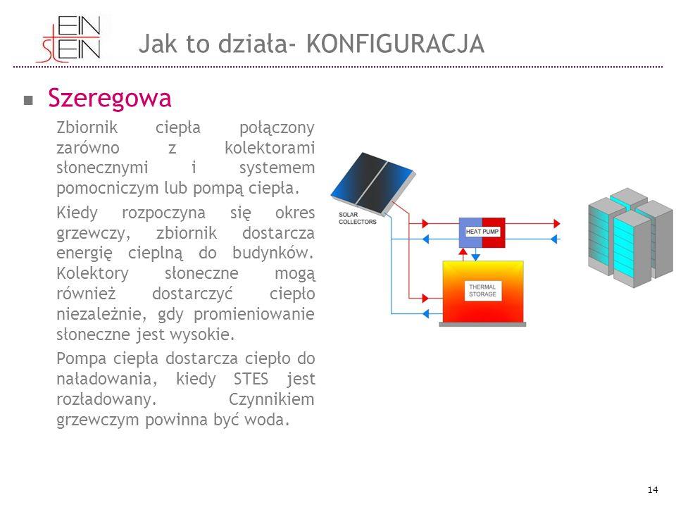Szeregowa Zbiornik ciepła połączony zarówno z kolektorami słonecznymi i systemem pomocniczym lub pompą ciepła.