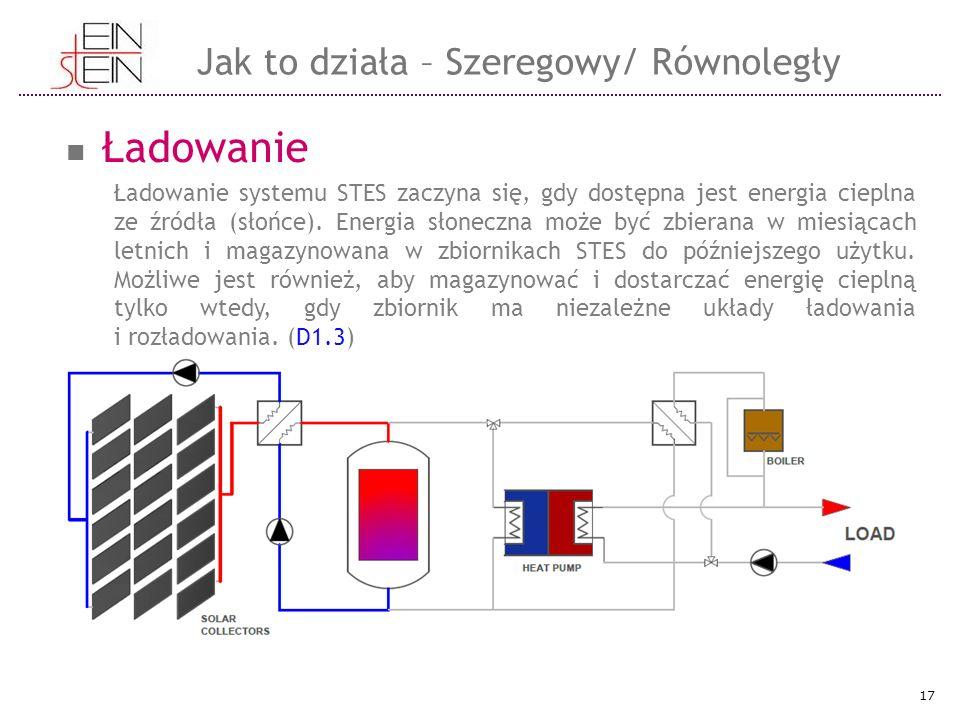 Ładowanie Ładowanie systemu STES zaczyna się, gdy dostępna jest energia cieplna ze źródła (słońce). Energia słoneczna może być zbierana w miesiącach l