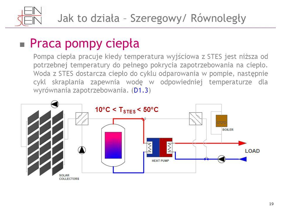Praca pompy ciepła Pompa ciepła pracuje kiedy temperatura wyjściowa z STES jest niższa od potrzebnej temperatury do pełnego pokrycia zapotrzebowania n