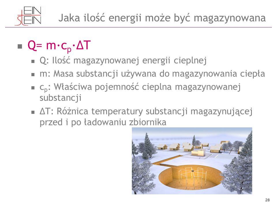 Q= m·c p ·ΔΤ Q: Ilość magazynowanej energii cieplnej m: Masa substancji używana do magazynowania ciepła c p : Właściwa pojemność cieplna magazynowanej substancji ΔT: Różnica temperatury substancji magazynującej przed i po ładowaniu zbiornika 28 Jaka ilość energii może być magazynowana