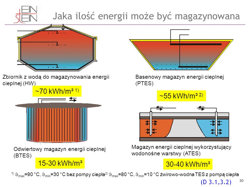 Zbiornik z wodą do magazynowania energii cieplnej (HW) Basenowy magazyn energii cieplnej (PTES) Odwiertowy magazyn energii cieplnej (BTES) Magazyn energii cieplnej wykorzystujący wodonośne warstwy (ATES) ~70 kWh/m³ 1) ~55 kWh/m³ 2) 15-30 kWh/m³ 30-40 kWh/m³ 1) max =90 °C, min =30 °C bez pompy ciepła 2) max =80 °C, min =10 °C żwirowo-wodna TES z pompą ciepła Jaka ilość energii może być magazynowana (D 3.1,3.2) 30