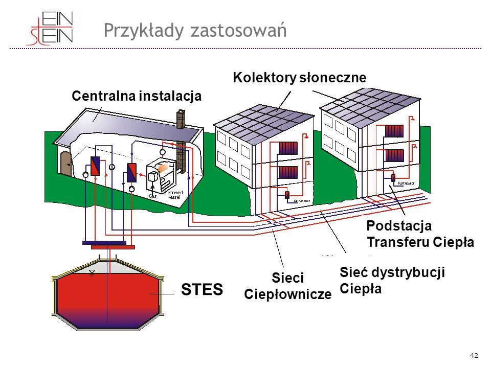 Centralna instalacja Kolektory słoneczne STES Sieci Ciepłownicze Sieć dystrybucji Ciepła Podstacja Transferu Ciepła Przykłady zastosowań 42