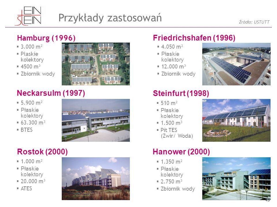  3.000 m²  Płaskie kolektory  4500 m³  Zbiornik wody Hamburg (1996) Friedrichshafen (1996) Neckarsulm (1997) Steinfurt (1998) Rostok (2000) Hanower (2000)  5.900 m²  Płaskie kolektory  63.300 m³  BTES  1.000 m²  Płaskie kolektory  20.000 m³  ATES  4.050 m²  Płaskie kolektory  12.000 m³  Zbiornik wody  510 m²  Płaskie kolektory  1.500 m³  Pit TES (Zwir/ Woda)  1.350 m²  Płaskie kolektory  2.750 m³  Zbiornik wody Przykłady zastosowań Źródło: USTUTT 45