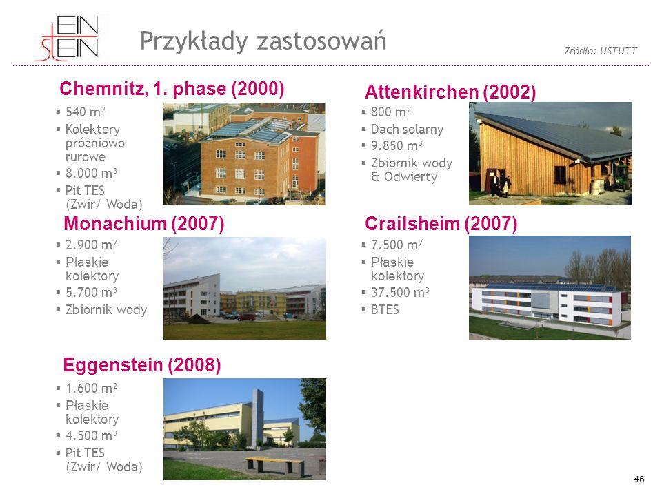 Chemnitz, 1. phase (2000) Monachium (2007) Eggenstein (2008) Attenkirchen (2002) Crailsheim (2007)  540 m²  Kolektory próżniowo rurowe  8.000 m³ 