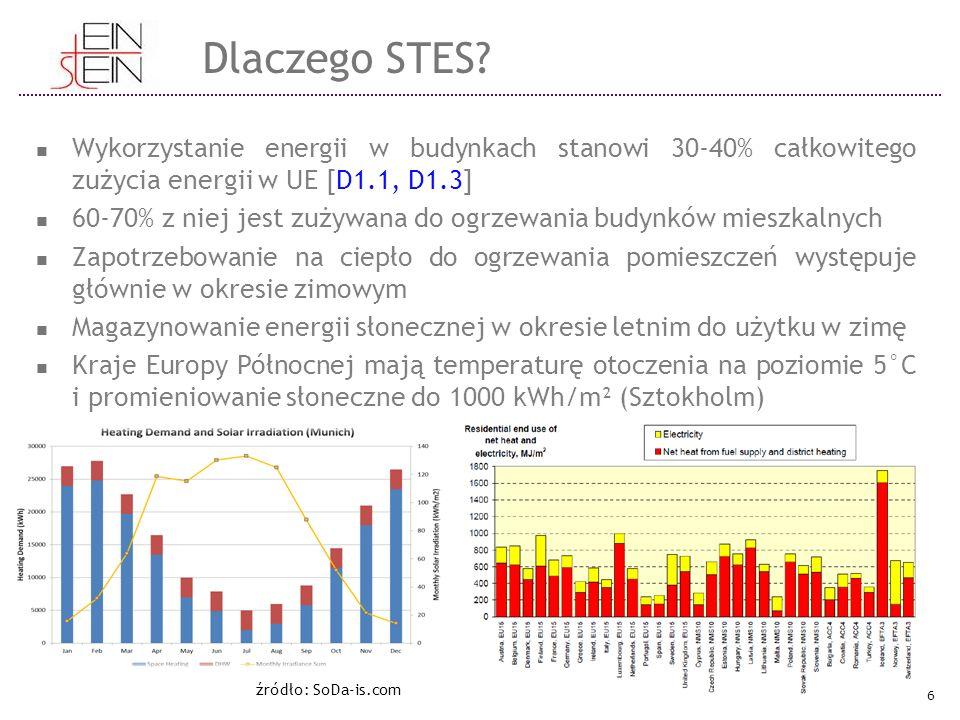 Dlaczego STES? Wykorzystanie energii w budynkach stanowi 30-40% całkowitego zużycia energii w UE [D1.1, D1.3] 60-70% z niej jest zużywana do ogrzewani