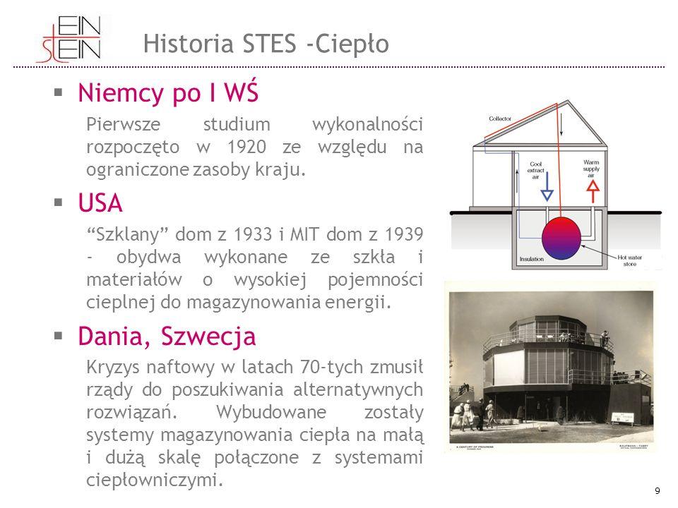 """ Niemcy po I WŚ Pierwsze studium wykonalności rozpoczęto w 1920 ze względu na ograniczone zasoby kraju.  USA """"Szklany"""" dom z 1933 i MIT dom z 1939 -"""