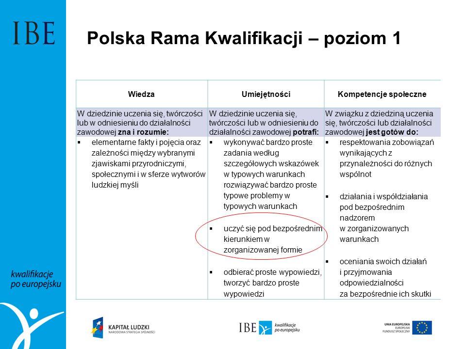 Polska Rama Kwalifikacji – poziom 1 WiedzaUmiejętnościKompetencje społeczne W dziedzinie uczenia się, twórczości lub w odniesieniu do działalności zaw