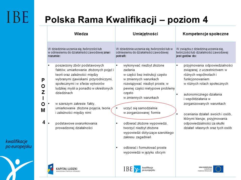 Polska Rama Kwalifikacji – poziom 4 P O Z I O M 4 WiedzaUmiejętnościKompetencje społeczne W dziedzinie uczenia się, twórczości lub w odniesieniu do dz