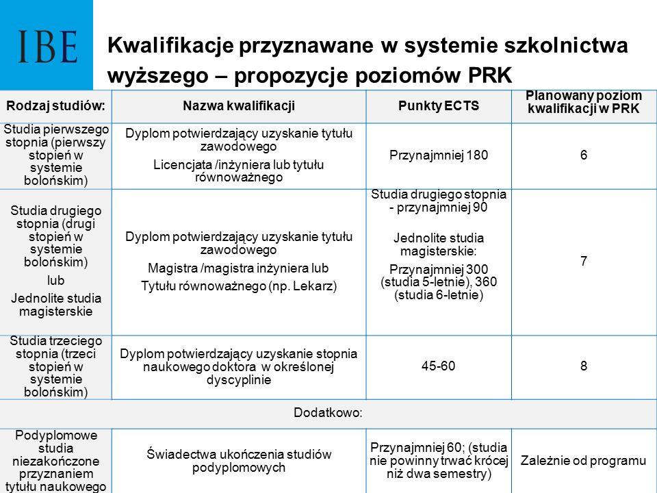 Rodzaj studiów:Nazwa kwalifikacjiPunkty ECTS Planowany poziom kwalifikacji w PRK Studia pierwszego stopnia (pierwszy stopień w systemie bolońskim) Dyp