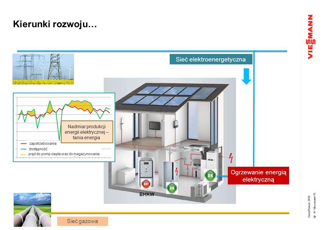 GreenPoweri 2016 Sjl © Viessmann PL WP BHKW zapotrzebowanie dostępność prąd do pomp ciepła oraz do magazynowania Nadmiar produkcji energii elektrycznej – tania energia Sieć elektroenergetyczna Sieć gazowa Ogrzewanie energią elektryczną Sieć gazowa Kierunki rozwoju…