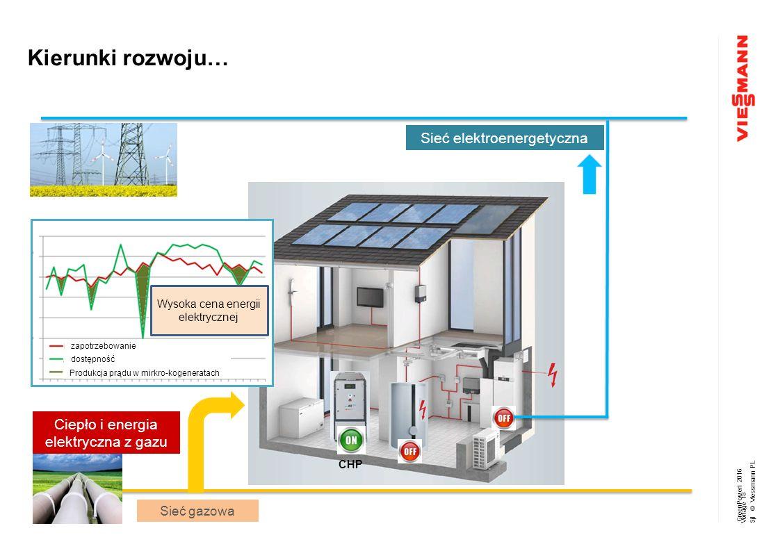 GreenPoweri 2016 Sjl © Viessmann PL Sieć gazowa WP CHP Ciepło i energia elektryczna z gazu zapotrzebowanie dostępność Produkcja prądu w mirkro-kogeneratach Wysoka cena energii elektrycznej Kierunki rozwoju… Vorlage 18 Sieć elektroenergetyczna