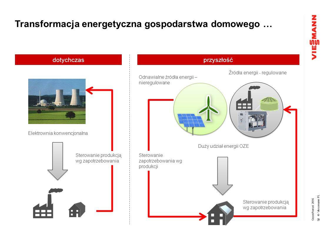 GreenPoweri 2016 Sjl © Viessmann PL Zeolitowa centrala grzewcza Sprawność znormalizowana wykorzystania gazu ziemnego do 138% Koszty ogrzewania o 20% niższe w stosunku do kotła kondensacyjnego Dodatkowa energia dostarczana jest ze środowiska np.