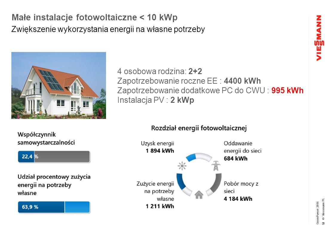 GreenPoweri 2016 Sjl © Viessmann PL Małe instalacje fotowoltaiczne < 10 kWp Zwiększenie wykorzystania energii na własne potrzeby 4 osobowa rodzina: 2+2 Zapotrzebowanie roczne EE : 4400 kWh Zapotrzebowanie dodatkowe PC do CWU : 995 kWh Instalacja PV : 2 kWp