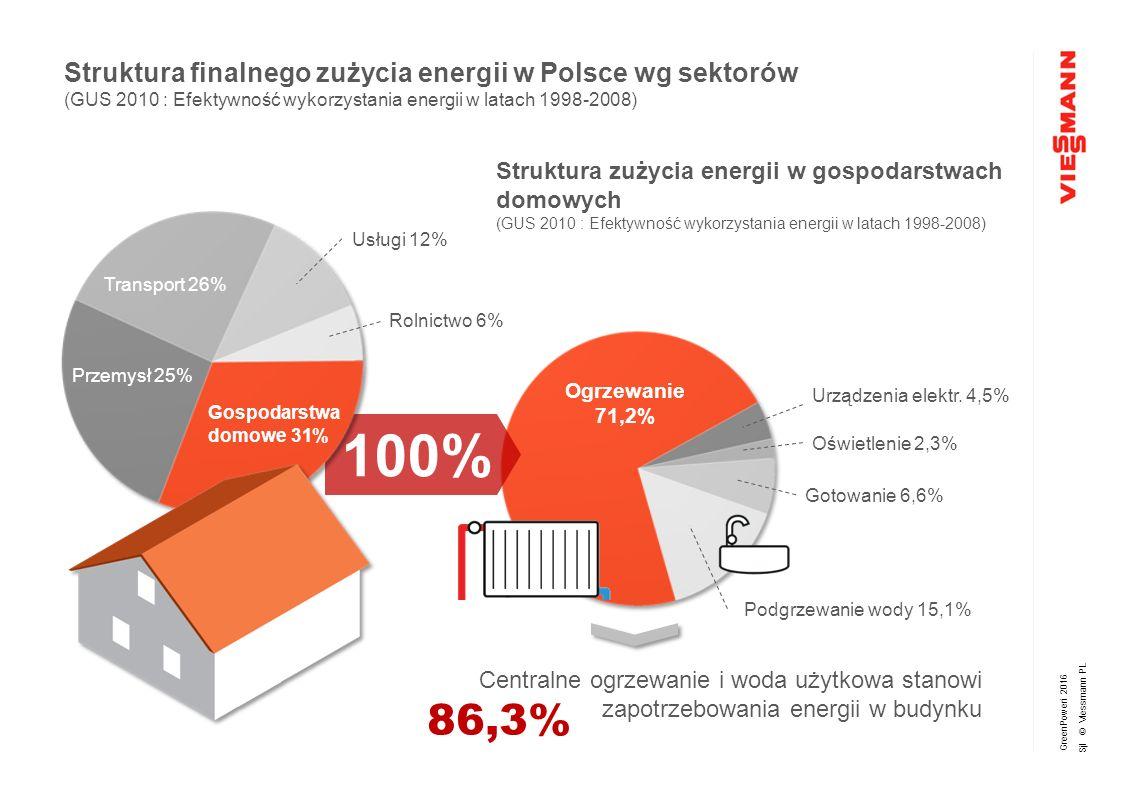 GreenPoweri 2016 Sjl © Viessmann PL Centralne ogrzewanie i woda użytkowa stanowi zapotrzebowania energii w budynku Struktura zużycia energii w gospodarstwach domowych (GUS 2010 : Efektywność wykorzystania energii w latach 1998-2008) Struktura finalnego zużycia energii w Polsce wg sektorów (GUS 2010 : Efektywność wykorzystania energii w latach 1998-2008) Ogrzewanie 71,2% Podgrzewanie wody 15,1% Gotowanie 6,6% Oświetlenie 2,3% Urządzenia elektr.