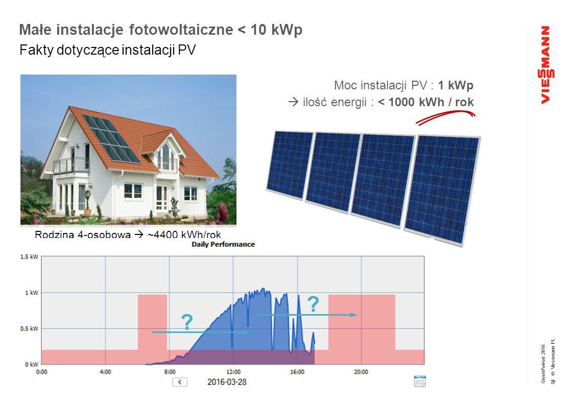 GreenPoweri 2016 Sjl © Viessmann PL Małe instalacje fotowoltaiczne < 10 kWp Fakty dotyczące instalacji PV Moc instalacji PV : 1 kWp  ilość energii : < 1000 kWh / rok Rodzina 4-osobowa  ~4400 kWh/rok .
