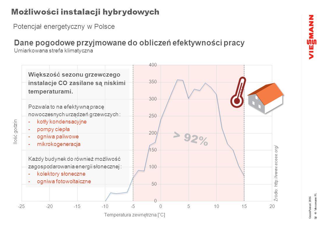 GreenPoweri 2016 Sjl © Viessmann PL SegmentMonoblockSplit VITOCAL 350-ATyp AWHI/AWHO 351.A 10,6 do 18,5 kW VITOCAL 300-ATyp AWO-AC 301.B 11,0 do 14,0 kW VITOCAL 300-ATyp AWCI/AWO-AC 301.A 9,0 kW VITOCAL 200-STyp AWB/AWB-AC 201.C 7,5 do 9,0 kW x 5 Typ AWB/AWB-AC 201.B 3,0 do 5,6 kW x 5 VITOCAL 222/242-STyp AWT-AC 221/241.B 7,5 do 9,0 kW Typ AWT-AC-M 221/241.A 3,0 do 10,6 kW VITOCALDENS 222-FTyp HAWB 222.A 6,6 kW + 19,0 kW 9,5 kW + 19,0 kW VITOCAL 161-ATyp WWK/WWKS 161.A 1,7 kW 1.