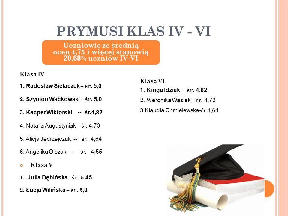 PRYMUSI KLAS IV - VI Klasa IV 1. Radosław Sielaczek – śr.