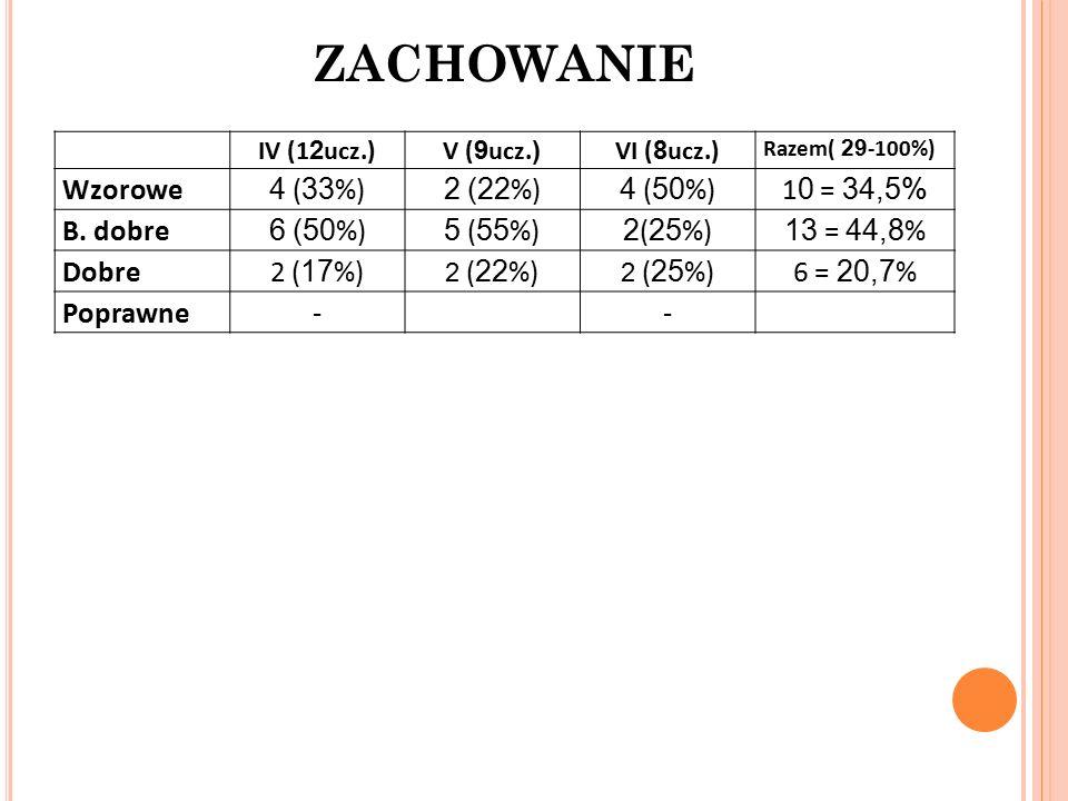 ZACHOWANIE IV (1 2 ucz.)V ( 9 ucz.