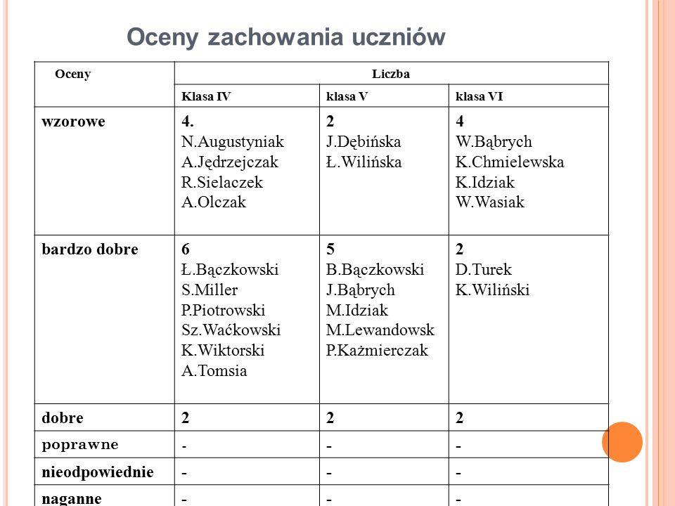 OcenyLiczba Klasa IVklasa Vklasa VI wzorowe4.