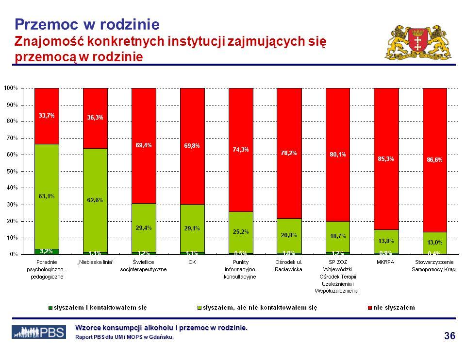 36 Wzorce konsumpcji alkoholu i przemoc w rodzinie.