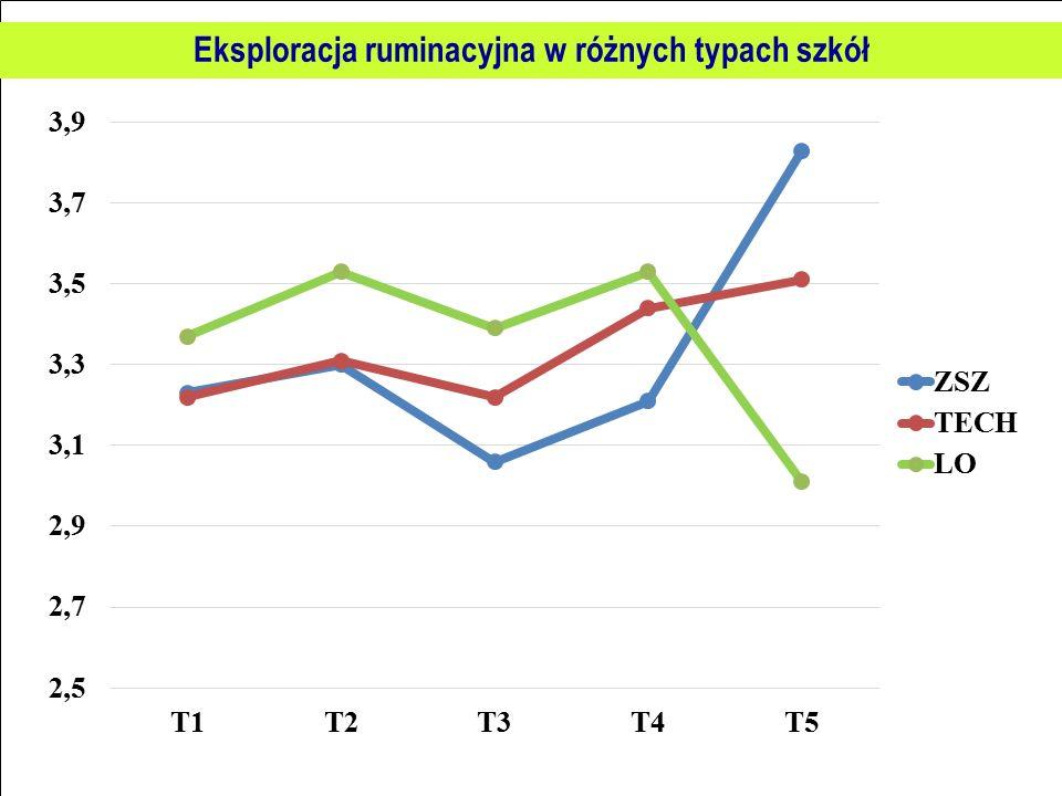 Eksploracja ruminacyjna w różnych typach szkół