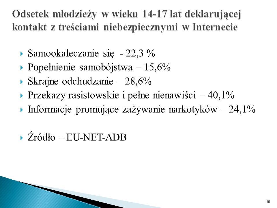  Samookaleczanie się - 22,3 %  Popełnienie samobójstwa – 15,6%  Skrajne odchudzanie – 28,6%  Przekazy rasistowskie i pełne nienawiści – 40,1%  Informacje promujące zażywanie narkotyków – 24,1%  Źródło – EU-NET-ADB 10