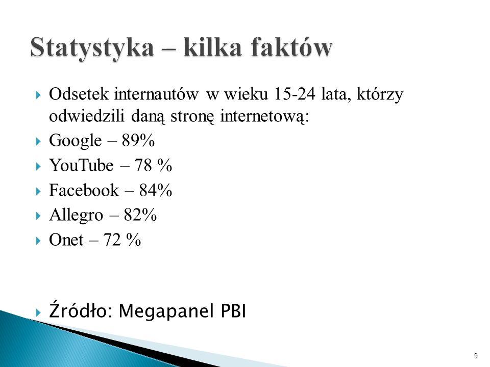  Odsetek internautów w wieku 15-24 lata, którzy odwiedzili daną stronę internetową:  Google – 89%  YouTube – 78 %  Facebook – 84%  Allegro – 82%  Onet – 72 %  Źródło: Megapanel PBI 9