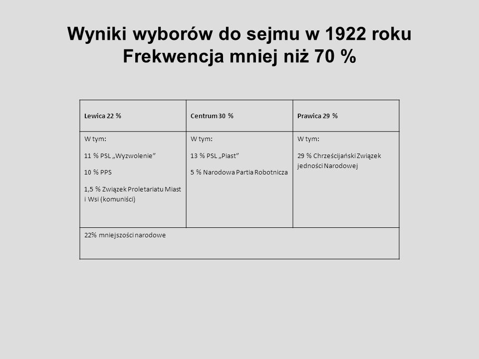 """Wyniki wyborów do sejmu w 1922 roku Frekwencja mniej niż 70 % Lewica 22 %Centrum 30 %Prawica 29 % W tym: 11 % PSL """"Wyzwolenie"""" 10 % PPS 1,5 % Związek"""