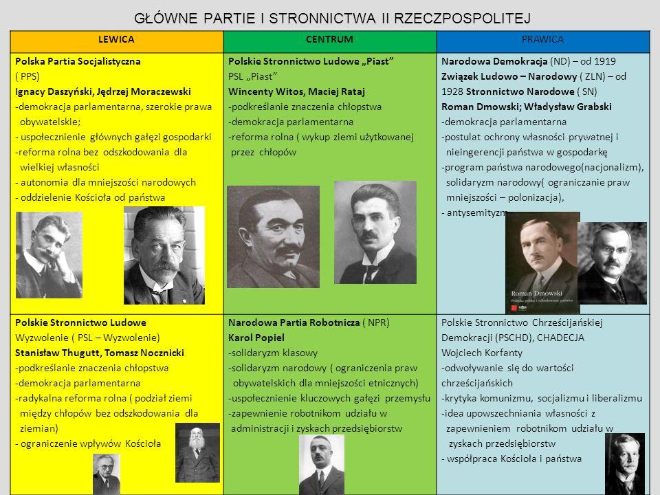 Wybory prezydenckie 9 XII1922 Kandydaci: W 5 turze zwyciężył kandydat PSL,,Wyzwolenie '' Gabriel Narutowicz, pokonując kandydata Narodowej Demokracji Maurycego Zamoyskiego.