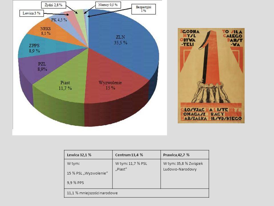"""Lewica 32,1 %Centrum 13,4 %Prawica 42,7 % W tym: 15 % PSL """"Wyzwolenie 9,9 % PPS W tym: 11,7 % PSL """"Piast W tym: 35,8 % Związek Ludowo-Narodowy 11,1 % mniejszości narodowe"""